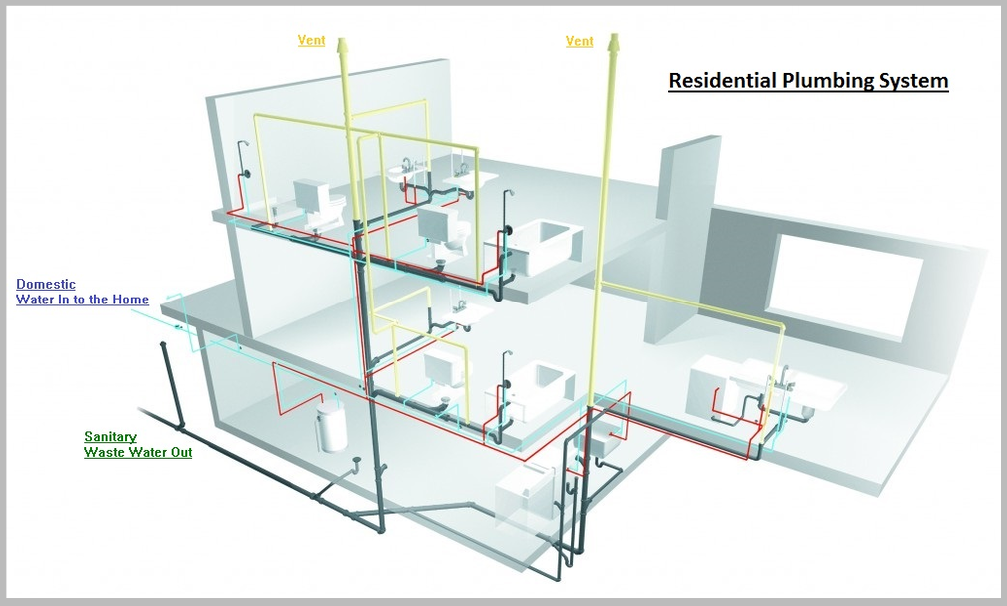 Water service line diagram water get free image about for Whole house plumbing trap